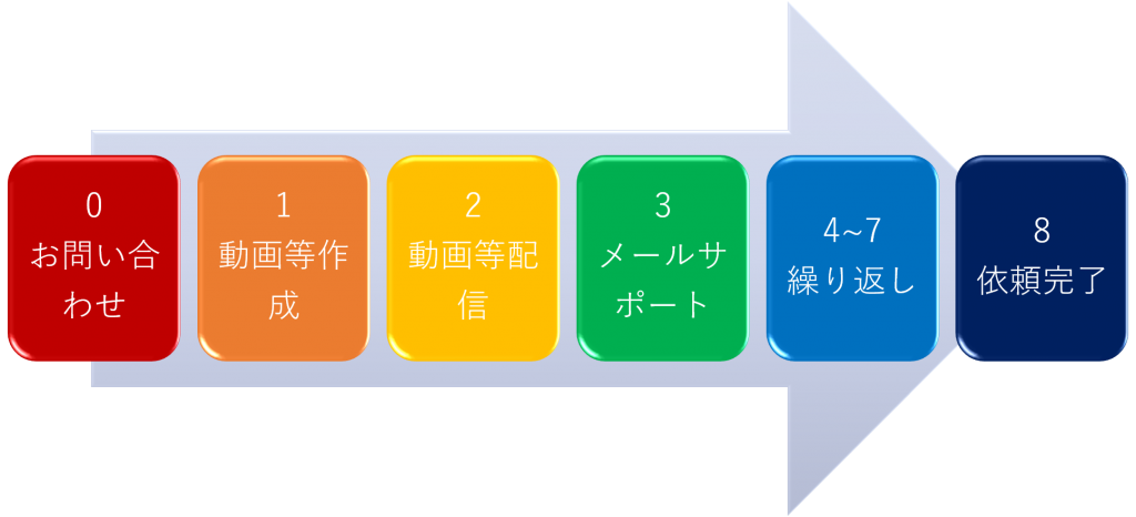 戦略コーチングプロセス