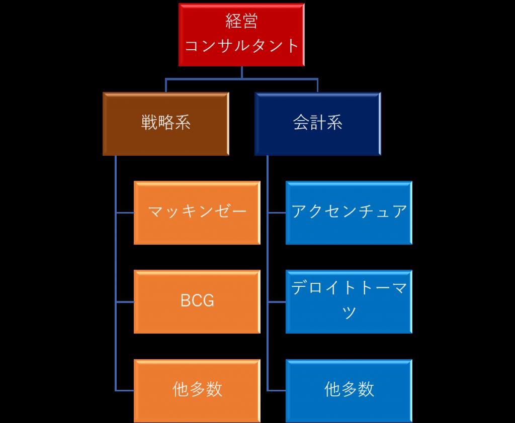 経営コンサルタントは戦略系と会計系に分けられる