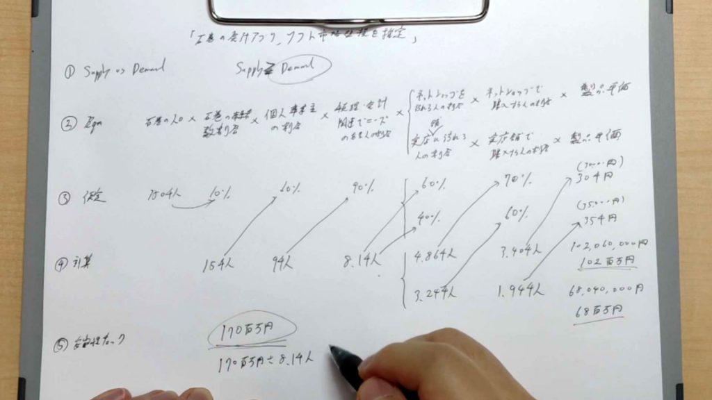 フェルミ推定市場規模計算